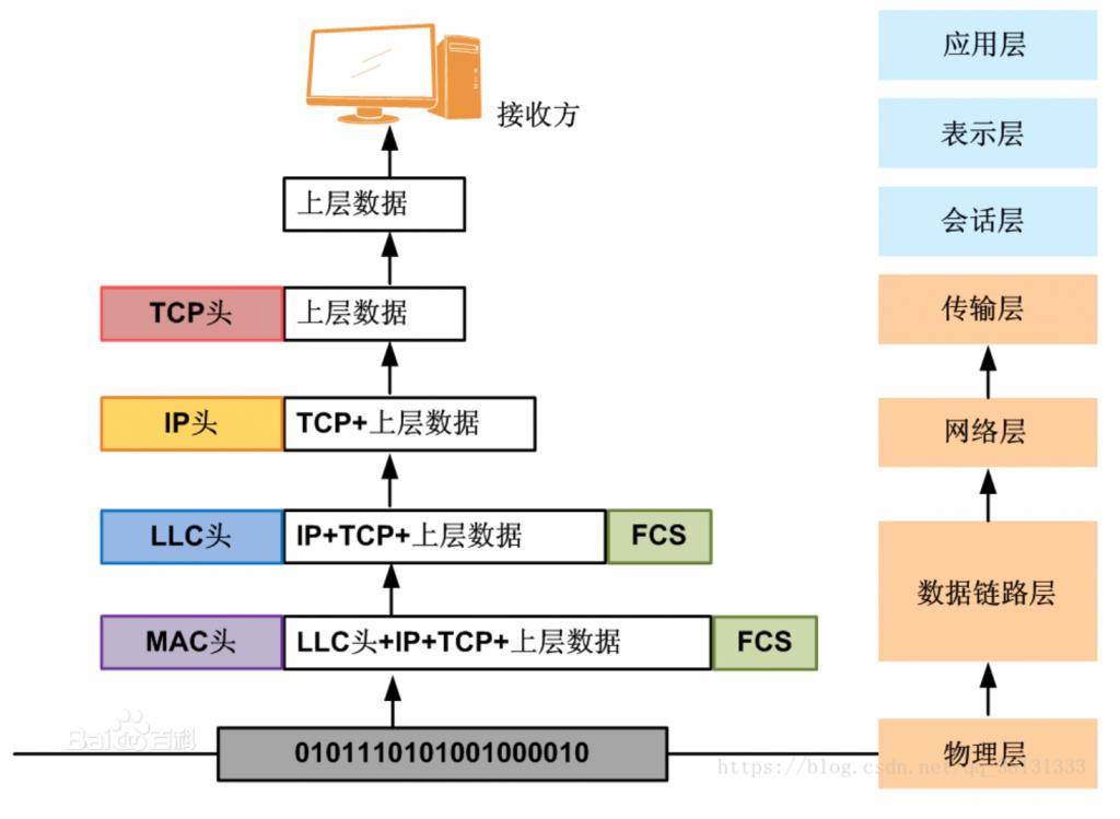 软考网络工程师备考学习笔记1-第一章计算机网络概论 - 第8张    鹿鸣天涯