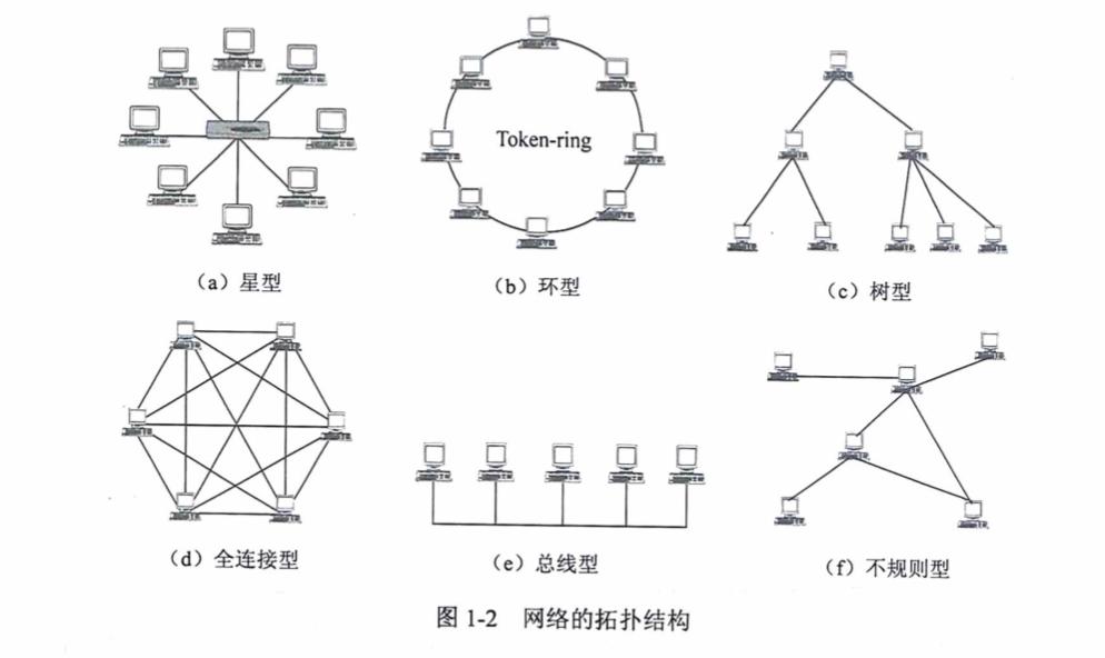 软考网络工程师备考学习笔记1-第一章计算机网络概论 - 第1张    鹿鸣天涯