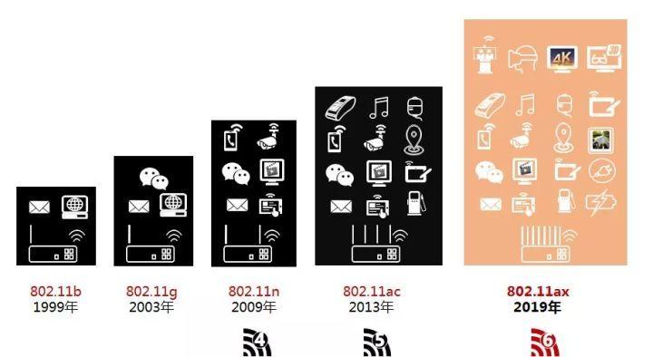iPhone 11 系列首次用上WIFI6技术,和 5G 一样重要 - 第4张  | 鹿鸣天涯